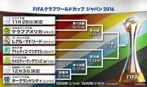 <日産スタジアム>12月に「FIFAクラブワールドカップ」の開幕・決勝戦など4試合