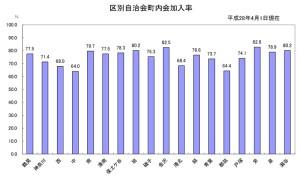 港北区内「自治会・町内会」加入率は68.4%、横浜最大は日吉本町の町会