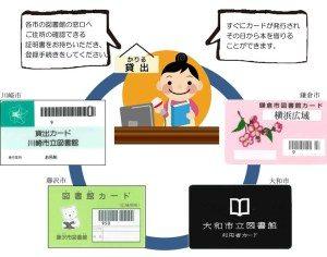 横浜・川崎など4市で図書館の相互利用が可能に、各市で利用登録が必要