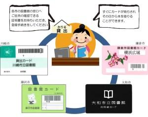 3月から横浜・川崎市民は図書館の相互利用が可能に、各市で利用登録が必要