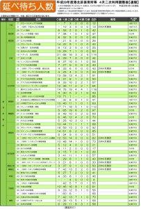 日吉・綱島・高田の認可保育所「待ち人数」は延べ2200人超、1歳児が6割超