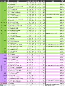 <認可保育所の待ち人数>大倉山876人・菊名407人・妙蓮寺157人、駅近の園に集中