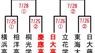 <夏の甲子園へ>2年連続で日吉の2校が「ベスト8」、慶應は桐光、日大は立花と対戦