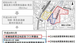 綱島駅東口のまちづくり、地権者らが「着実に進めている」と林市長が認識を示す