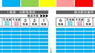 ブルーライン新横浜駅・岸根公園駅、平日朝ラッシュの横浜方面行の混雑状況を公開
