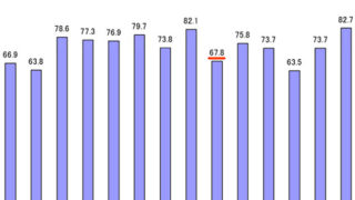 加入世帯増も「自治会・町内会」の区内加入率は67.8%で微減、新住民への対応が鍵に